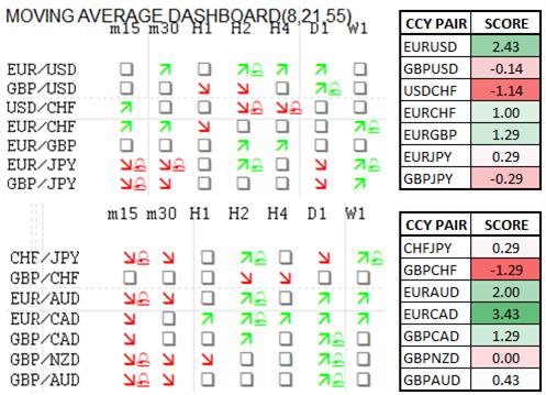 Momentum Scorecard: GBP/JPY Starts to Lose Grip