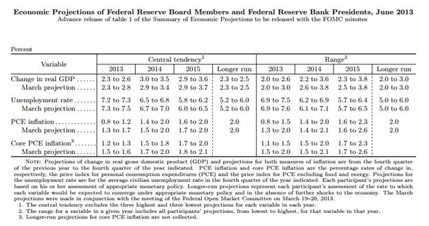 US Dollar Surges versus AUD, EUR, JPY amid Hawkish Tone from Fed