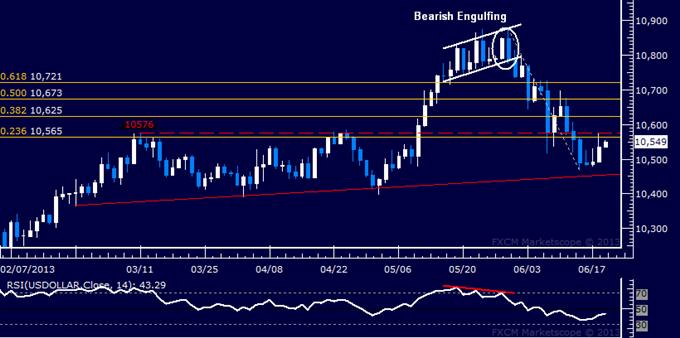 US Dollar Technical Analysis: Bulls Force Shallow Bounce
