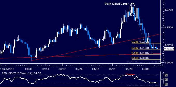 USD/CHF Technical Analysis: Sellers Eye Key Trend Line