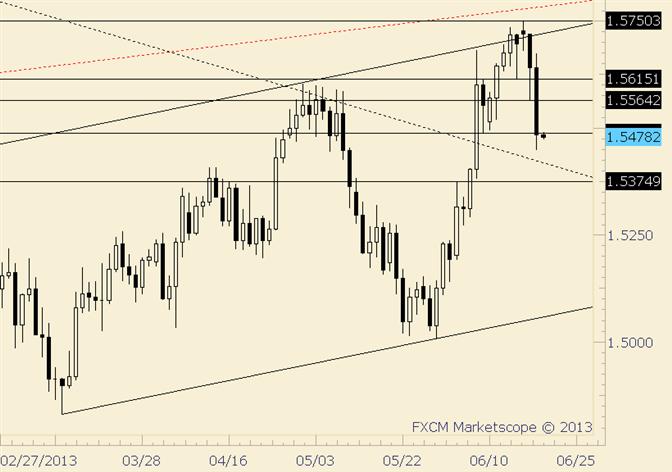 GBP/USD Outside Week in Progress