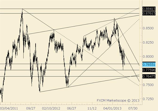 NZD/USD Gets Nasty but Has Yet to Break Low