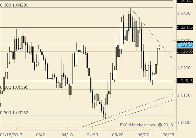 USD/CAD a Range Trader's Delight