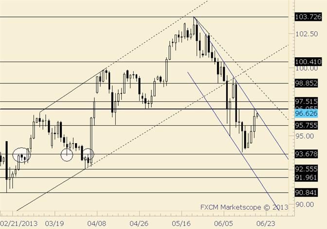 USD/JPY at Channel Resistance; Break above Targets 98.75