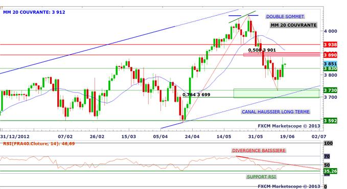 panorama_18062013_1_body_cac.png, Jour J avec FOMC et BERNANKE à 20h! Point graphique complet.