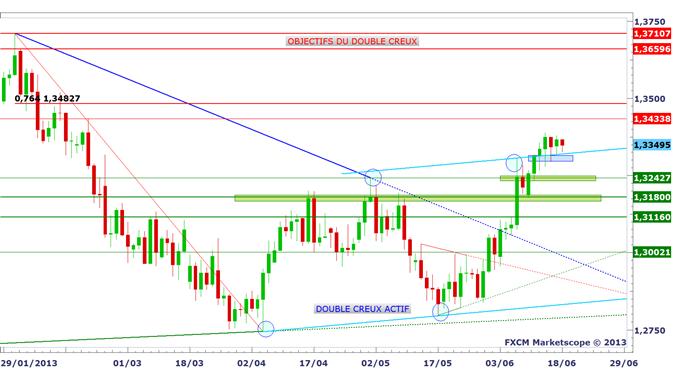 panorama_18062013_1_body_eurusd.png, Jour J avec FOMC et BERNANKE à 20h! Point graphique complet.