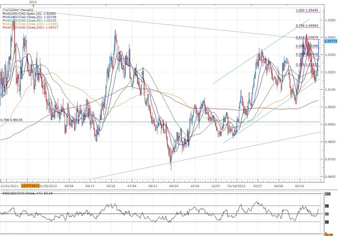 USD/CAD- Trader le rapport sur les prix à la consommation du Canada