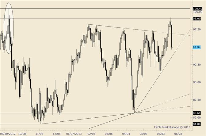 Crude-Rückgang ist größer des Jahres; Ähnlichkeiten zu September 2012