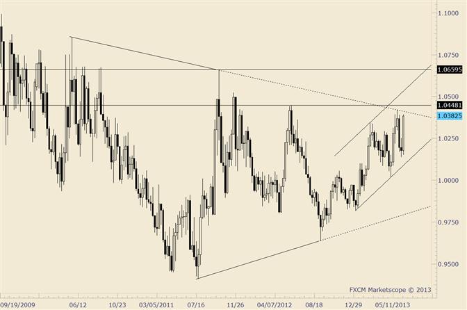 USD/CAD Next to Break Major Levels?