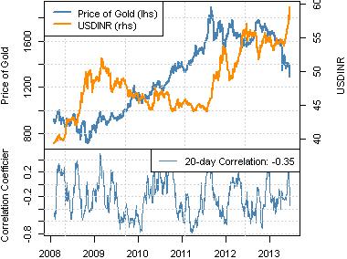 Indische Rupie fällt (USD/INR steigt) nachdem Gold abstürzt - Weshalb?