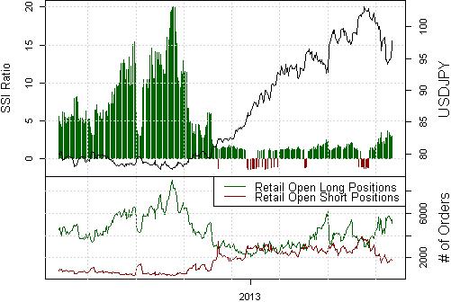Yen wird wahrscheinlich enormes Top (USDJPY Boden) nach FOMC setzen