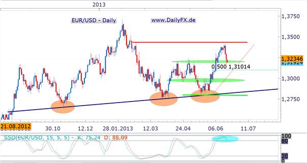 EUR/USD vor (zunächst) korrektiver Woche – der Beginn von etwas größerem?