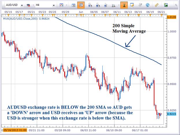 Trader un dollar australian faible