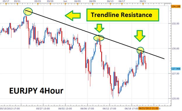 Les traders de l'EURJPY profitent des lignes de tendance