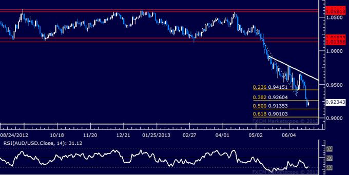 AUD/USD Technical Analysis: Sellers Reclaim Momentum