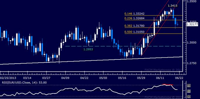 EUR/USD Technical Analysis: 1.32 Mark Under Pressure