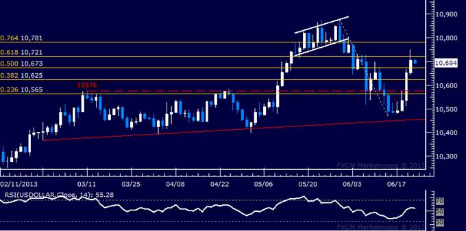 US Dollar: Rapport technique classique: le retournement haussier s'accentue