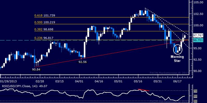 USD/JPY Technical Analysis: Buyers Look Toward 99.00