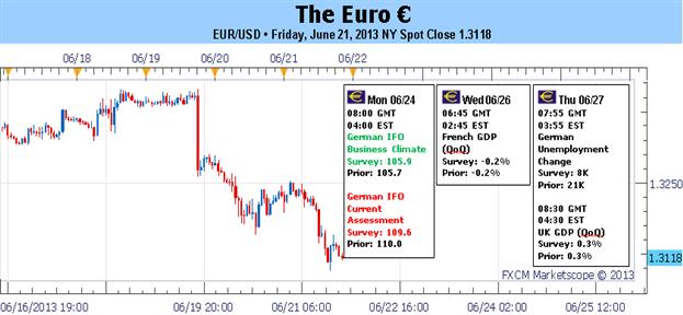 Euro prognostiziert tiefer mit gemischter Agenda und Zeichen einer wiedererwachten Krise