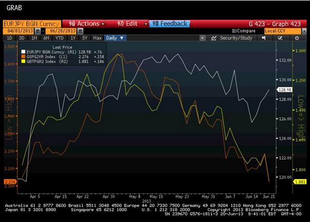 Bahnt sich im EUR/JPY der Trade des Sommers an?