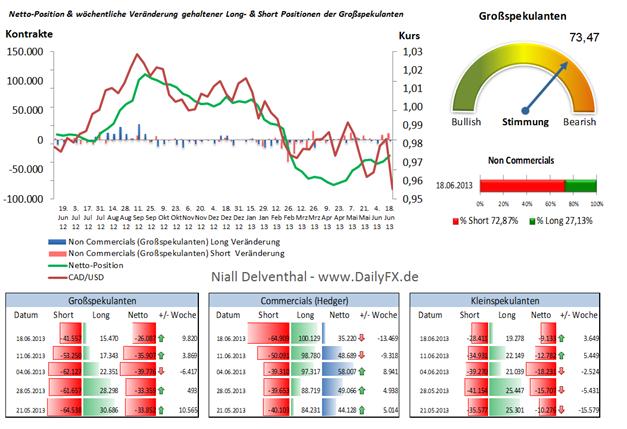 CAD/USD - Großspekulanten Positionierungstendenz zielte auf eine dovishe Fed ab