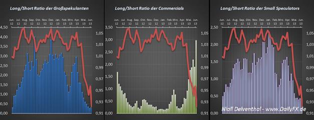 COT Daten Übersicht: Wechsel der Seite im EUR/USD, CHF/USD womöglich nur kurzweilig, neue Positionierung der Großspekulanten mit FOMC Entscheid auf der falschen Seite erwischt worden, S&P500 Short Signal, AUD & NZD Währungen der südlichen Hemisphäre & Edelmetalle weiter unter Druck
