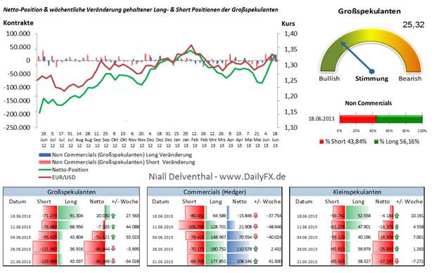EUR/USD: Großspekulanten wechselten auf mehrheitlich Long vor FOMC, Ben Bernanke überraschte