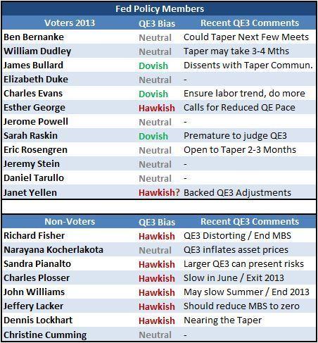 Fed Members Fisher and Kocherlakota Stir Taper Speculation