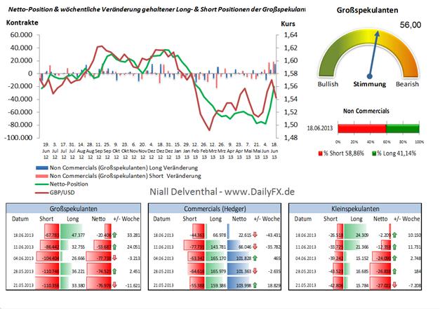 GBP/USD - Commitment of Traders Report - das Sentiment-Kauf Signal sollte ignoriert werden.