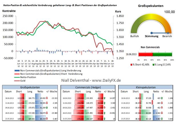 Gold: Bruch der 1.300 institutionelle Trader setzten verstärkt auf fallenden Kurs