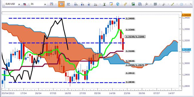 Tour d'horizon des marchés selon Ichimoku