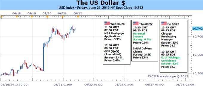 New_document_4_body_Picture_5.png, من المحتمل أن يصبح تسارع الدولار الصعودي حادًا في حال خففت مخاوف التقليص من درجة القلق
