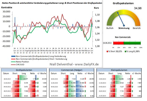 COT: Nicht nur im EUR/USD auch im CHF/USD Seitenwechsel der Großspekulanten
