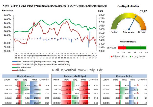 Platin COT Daten  -  bearishe Trading-Tendenz