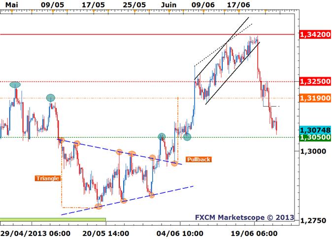 Plongeon de l'EUR/USD et suite de la stratégie vendeuse