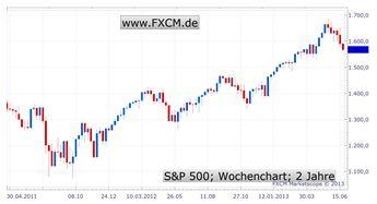 Korrektur an den Aktienmärkten - Alles nur ein Missverständnis?