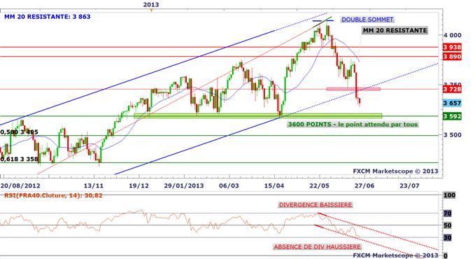 correlation_24062013_1_body_cac.png, Baisse conjuguée des actions, obligations et EUR/USD