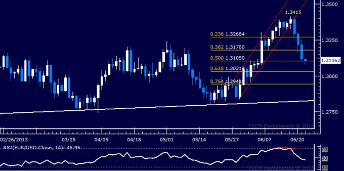 EUR/USD Technical Analysis: Sellers Threaten 1.31 Figure