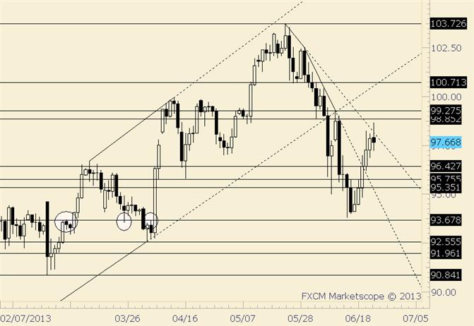 USD/JPY Responds to Breakdown Level