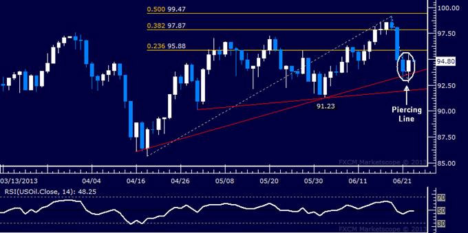Gold und Oil schauen auf US Daten hinsichtlich Orientierung für Fed-Ausblick
