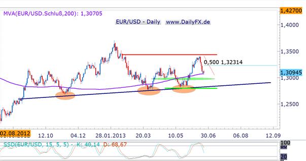 EUR/USD attackiert 200-Tagelinie – Draghi und US-Daten verheißen für Euro nichts gutes