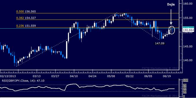 GBP/JPY Technical Analysis: Dojis May Mark Reversal