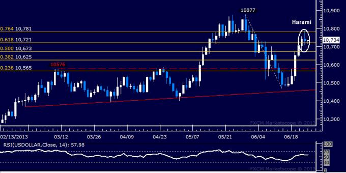 US Dollar : Rapport technique classique : des signes de repli émergent