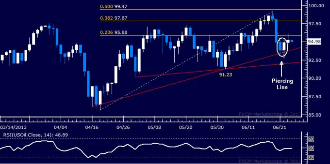 Gold stürzt, da Wetten auf Fed QE-Reduzierung Nachfrage zerstreuen