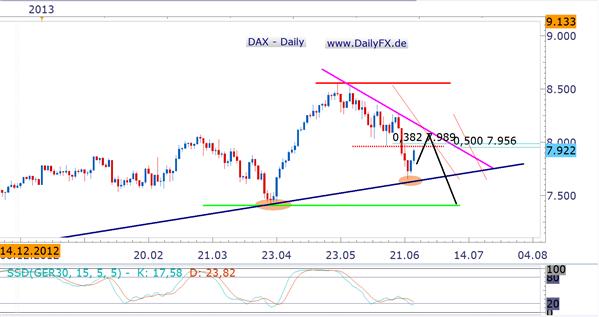DAX in charttechnisch sehr interessanten Bereich
