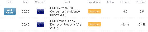FX Headlines: European Data Watch for June 26, 2013