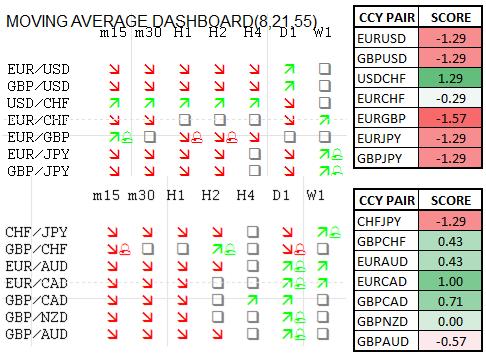 Momentum Scorecard: Euro Looks Lower against GBP, JPY, USD