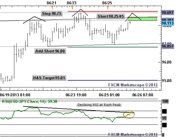 Short-term Selling Opportunity in USD/JPY Midweek