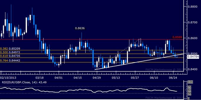 EUR/GBP Technical Analysis: Sellers Break Key Trend Line