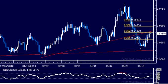 USD/CHF Technical Analysis: Buyers Challenge 0.94 Mark